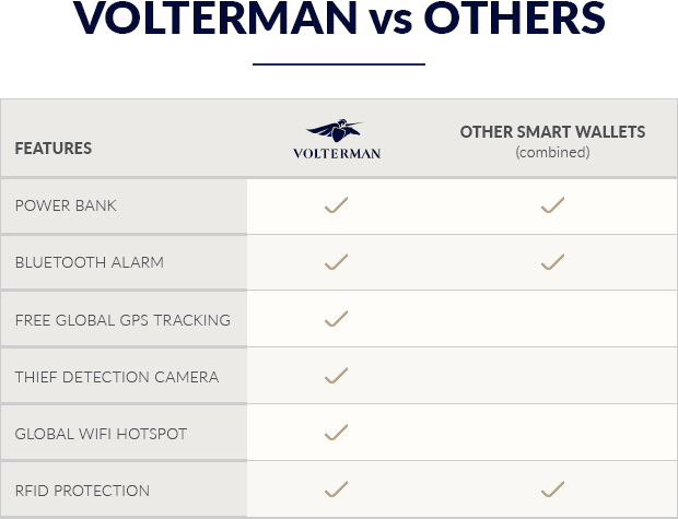Volterman Smart wallet Vs Others